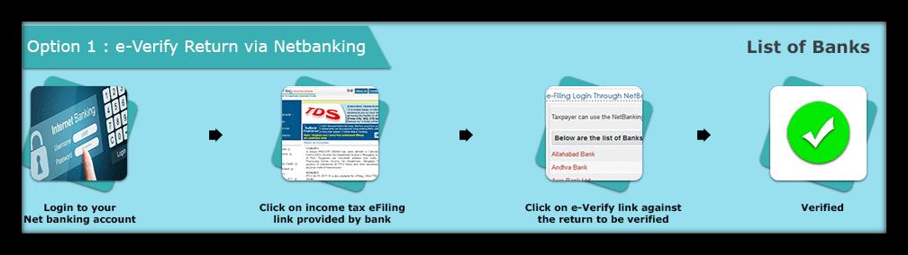 e verify ITR via net banking