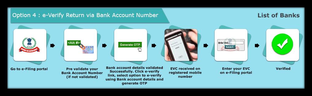 e verify ITR via bank account number