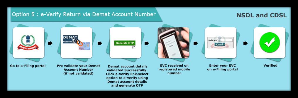 e verify ITR via demat account