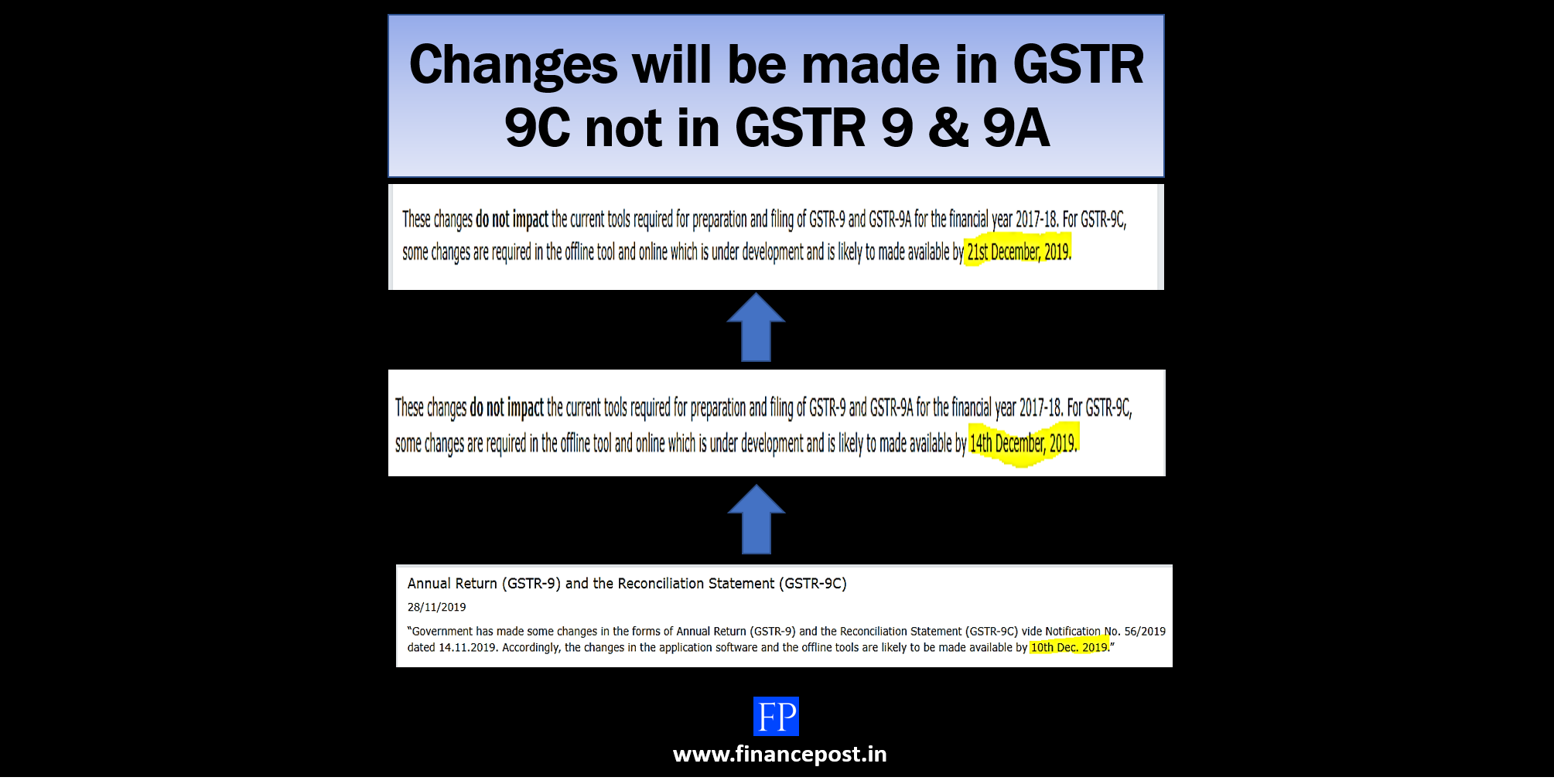 changes will be made in gstr c not gstr 9 and 9a